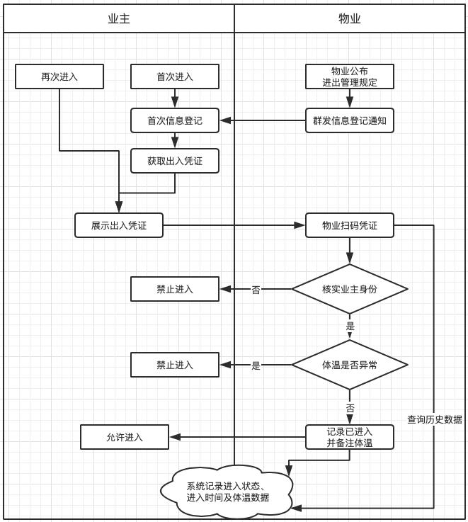 出入管理系统流程图